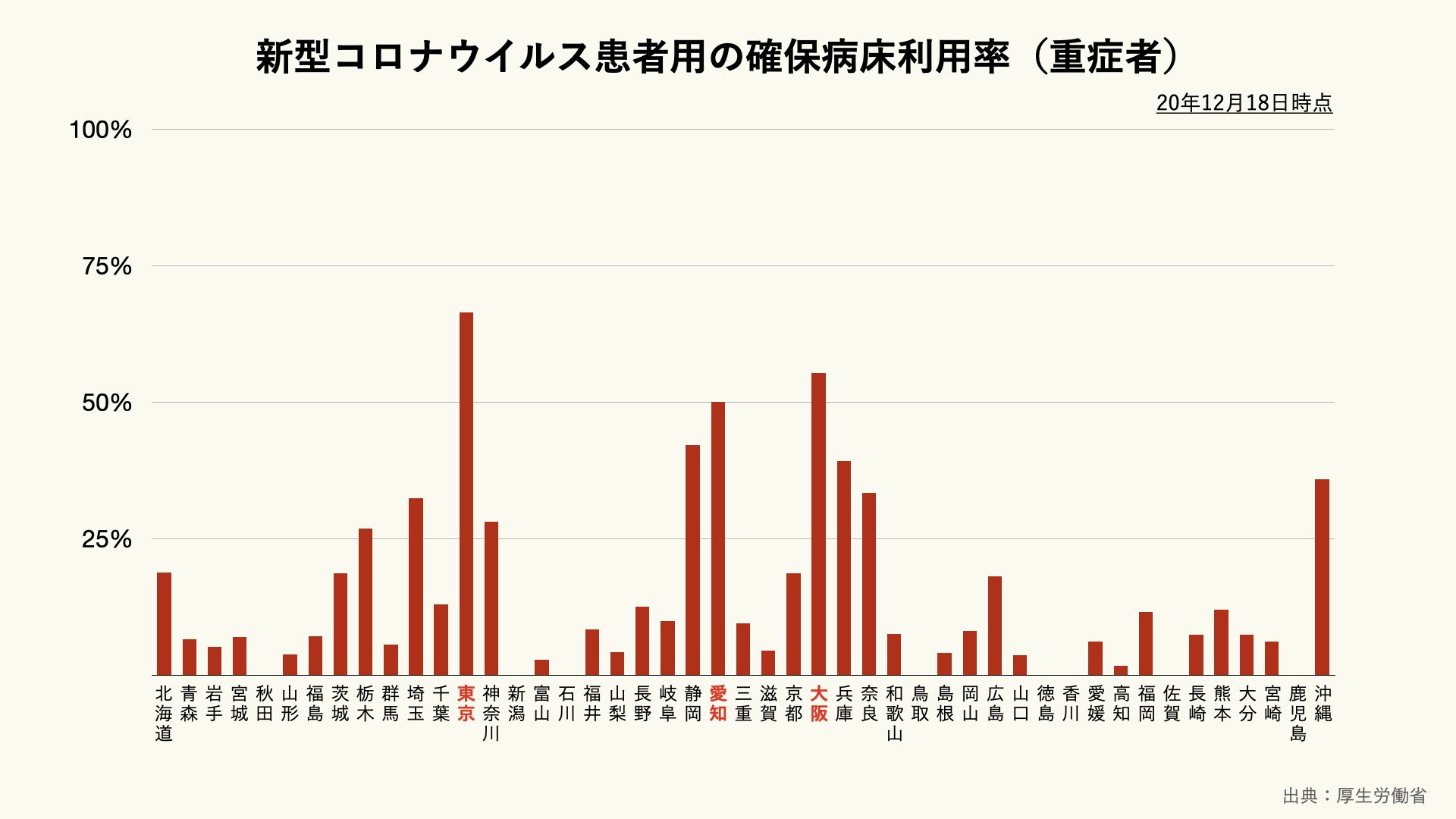 新型コロナウイルス重症患者用の確保病床利用率(都道府県別)のグラフ