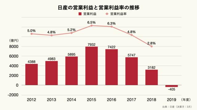 日産の営業利益と営業利益率の推移のグラフ