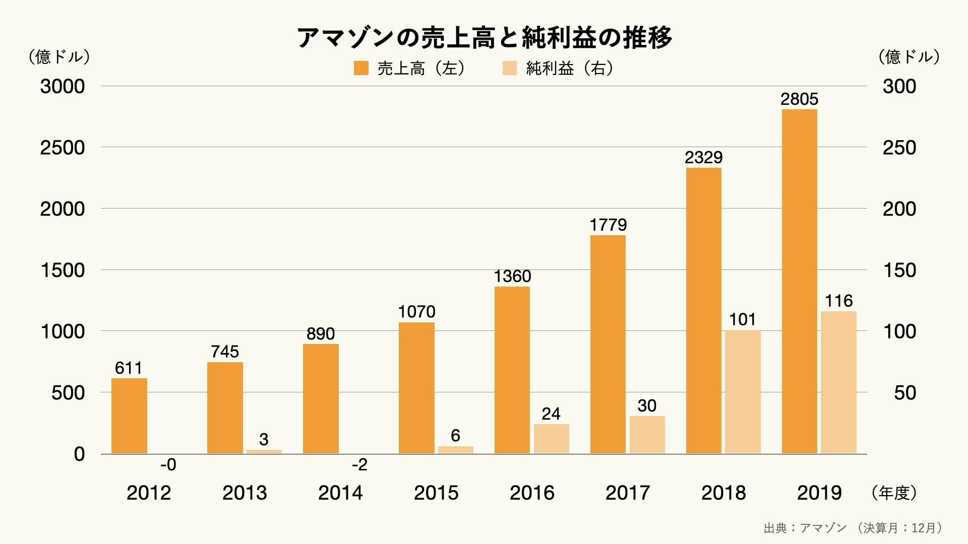 アマゾンの売上高の推移のグラフ