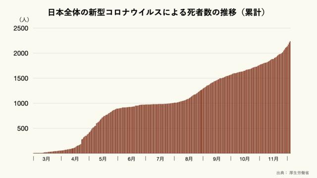 日本全体の新型コロナウイルスによる死者数の推移(累計)