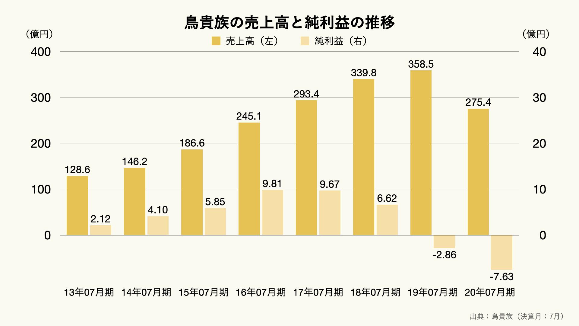鳥貴族の売上高と純利益の推移のグラフ