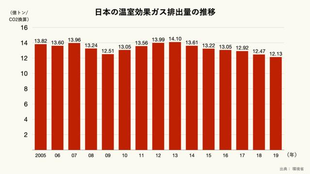 日本の温室効果ガス排出量の推移