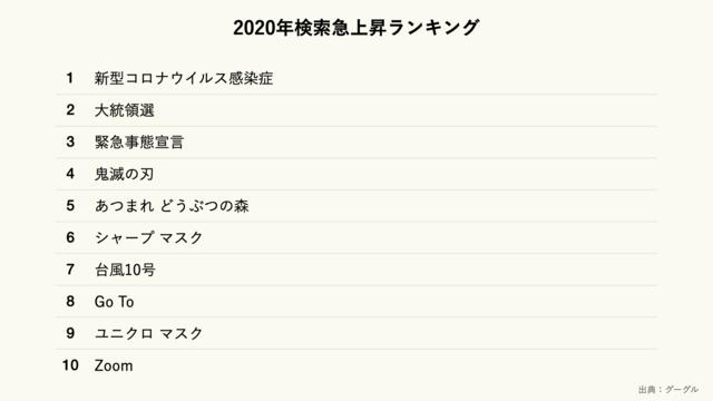 2020年のグーグル検索急上昇ランキング