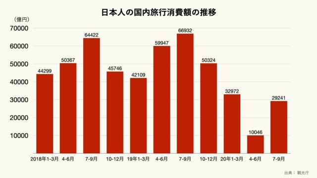 日本人の国内旅行消費額の推移のグラフ