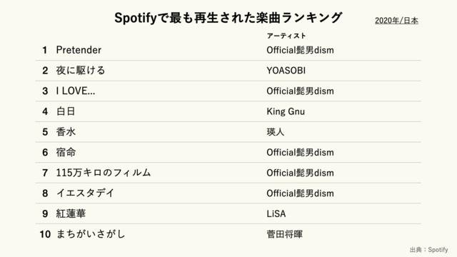 Spotifyで最も再生された楽曲ランキング(2020年/日本)