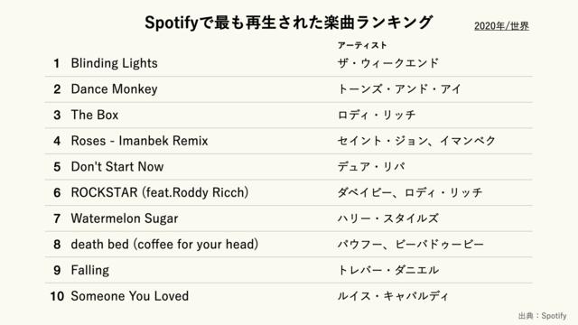 Spotifyで最も再生された楽曲ランキング(2020年/世界)