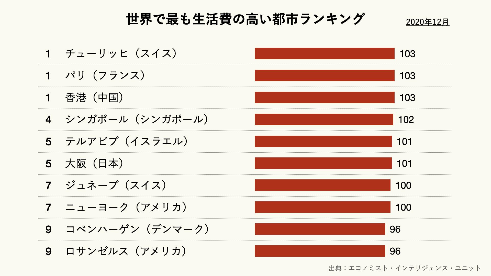 世界で最も生活費の高い都市ランキング