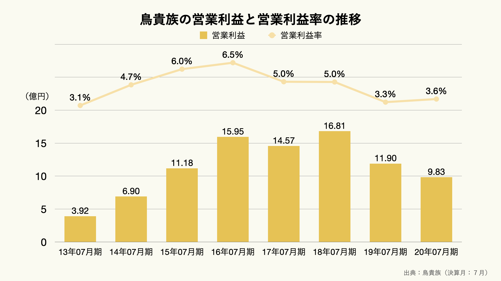 鳥貴族の営業利益と営業利益率の推移のグラフ