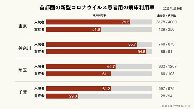 首都圏の新型コロナウイルス患者用の病床利用率のグラフ