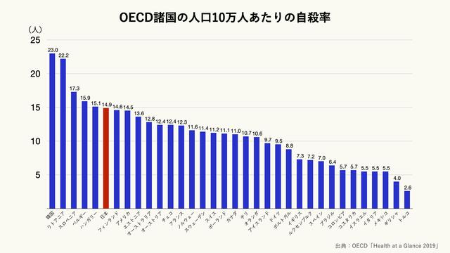 OECD諸国の人口10万人あたりの自殺率