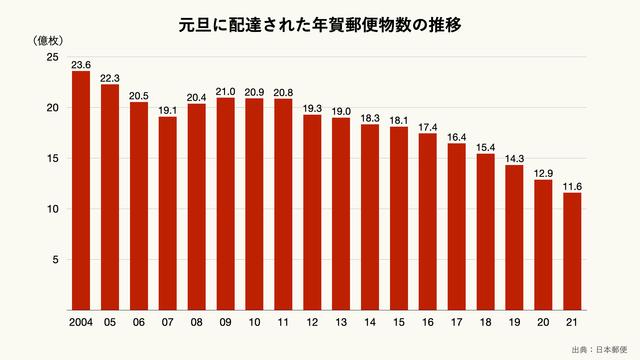元旦に配達された年賀郵便物数の推移のグラフ