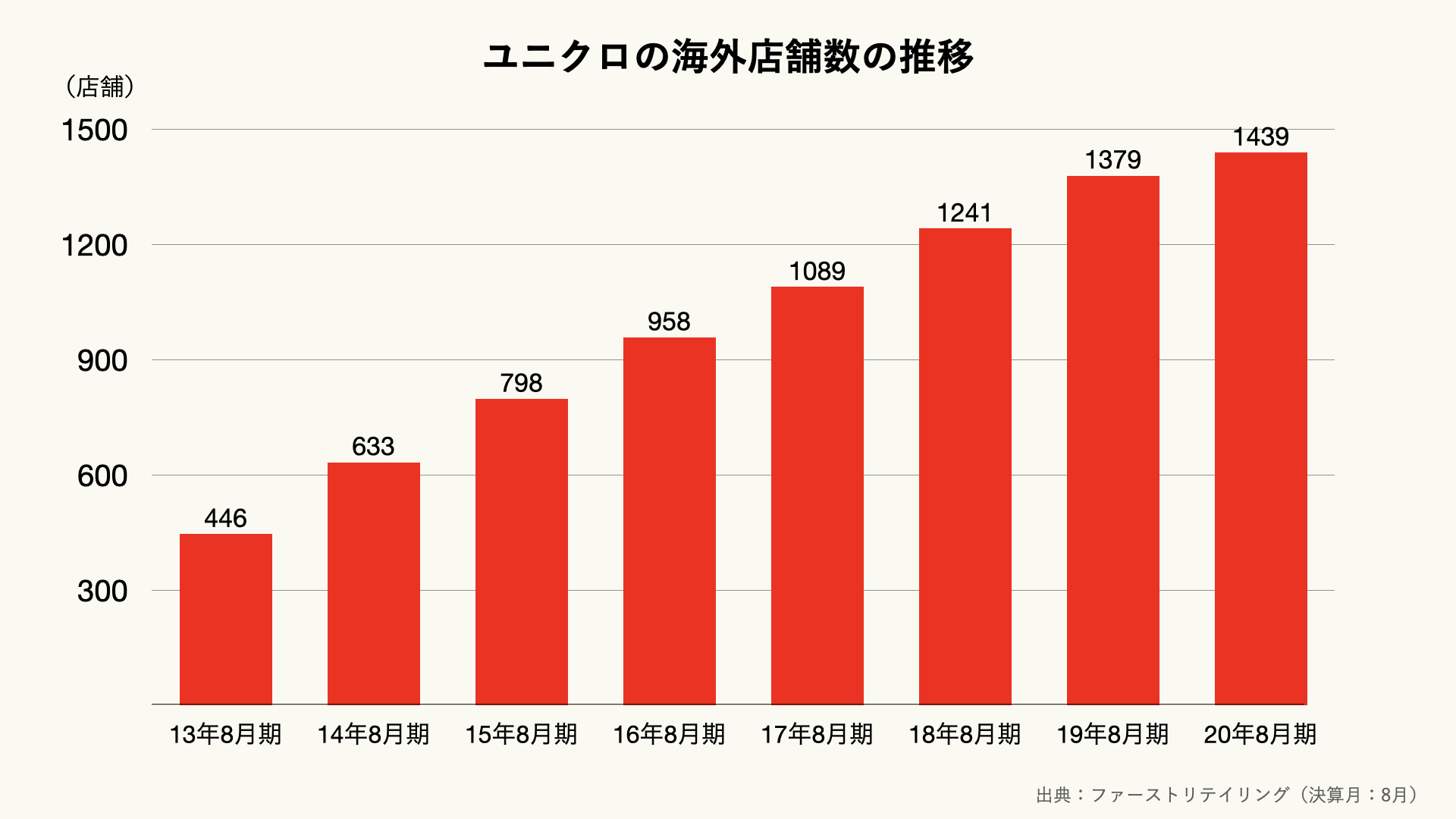 ユニクロの海外店舗数の推移のグラフ