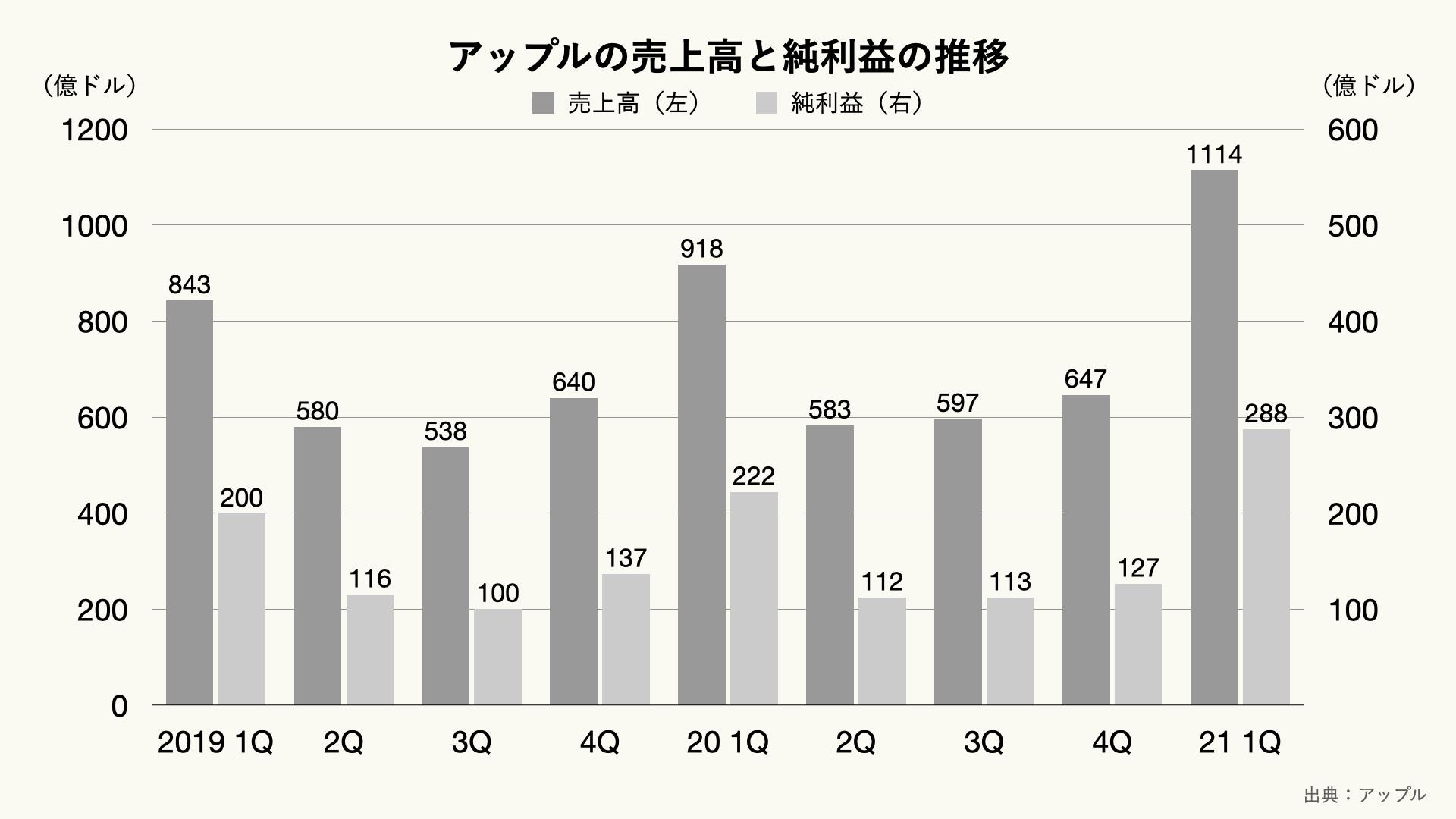 アップルの売上高と純利益の推移(四半期ベース)のグラフ