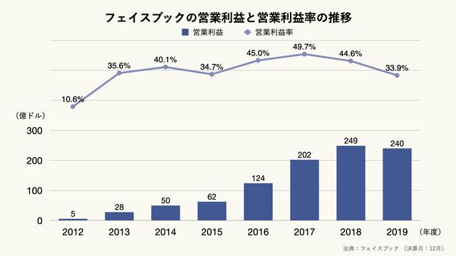 フェイスブックの営業利益と営業利益率の推移のグラフ