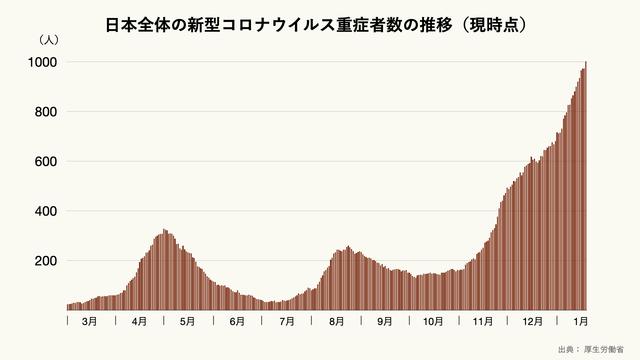 日本全体の新型コロナウイルス重症者数の推移(現時点)のグラフ
