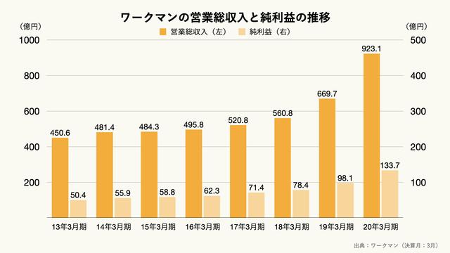 ワークマンの営業総収入と純利益の推移のグラフ