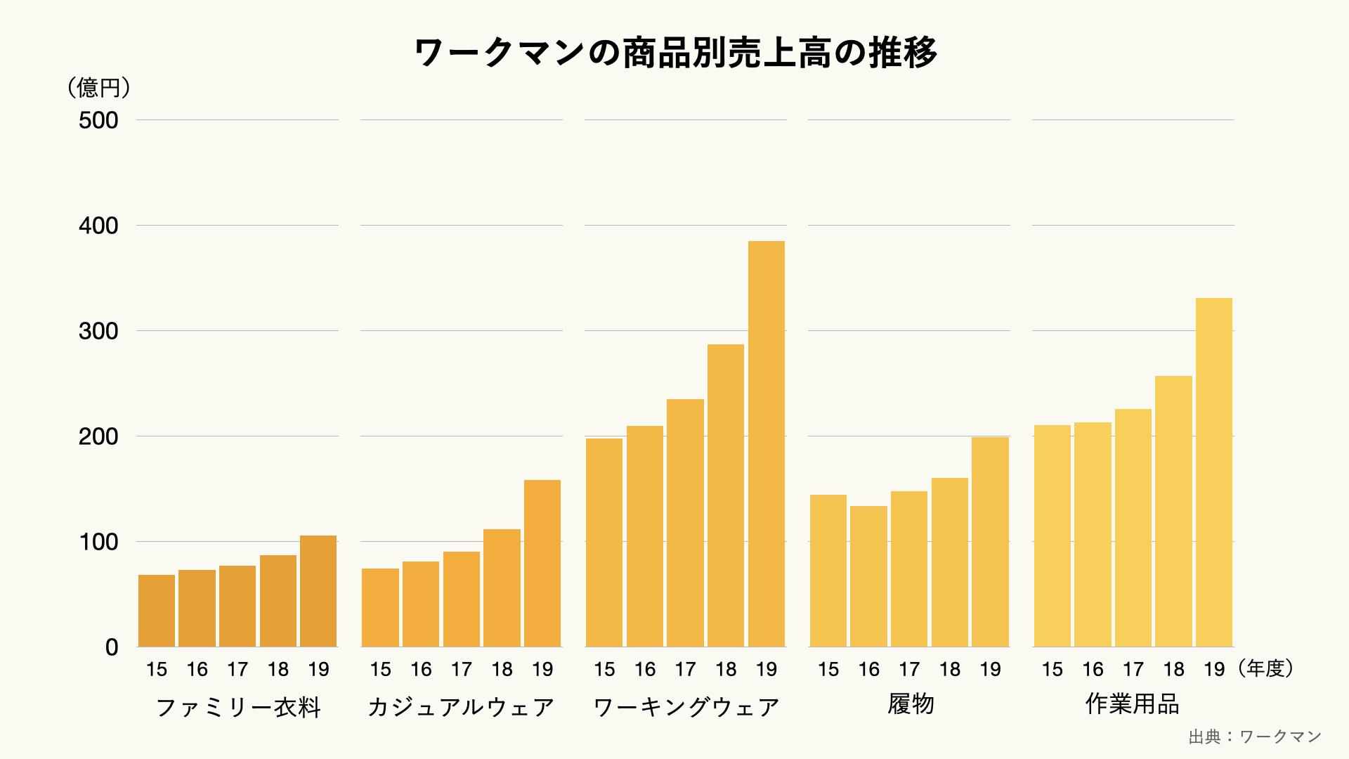 ワークマンの製品別売上高の推移のグラフ