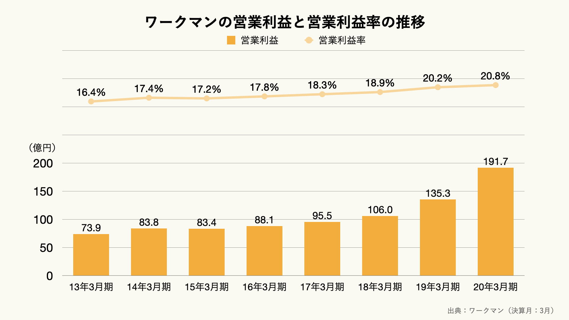 ワークマンの営業利益と営業利益率の推移のグラフ