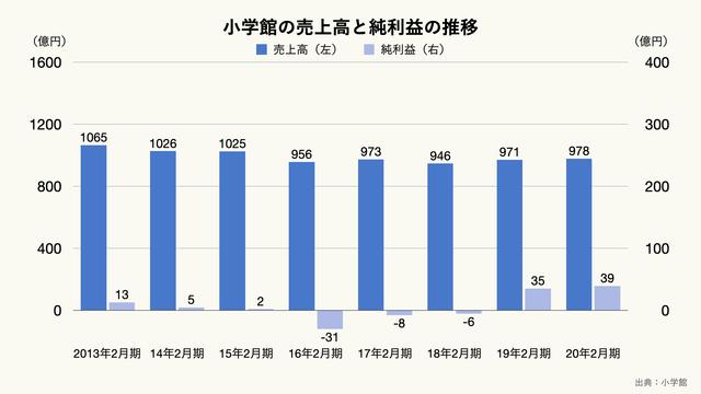 小学館の売上高と純利益の推移のグラフ