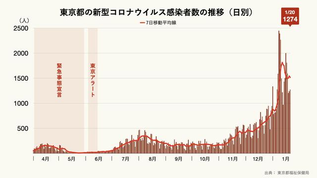 東京都の新型コロナウイルス感染者数の推移(日別)