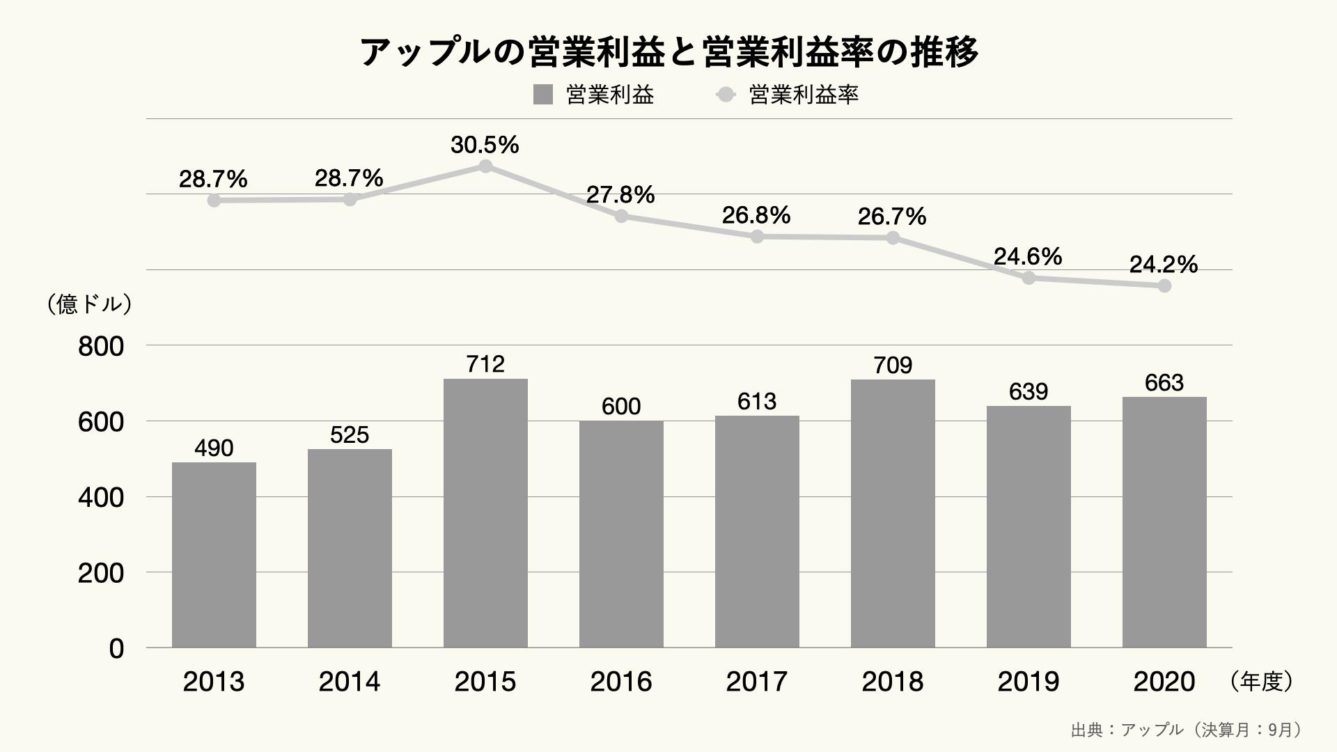 アップルの営業利益と営業利益率の推移のグラフ
