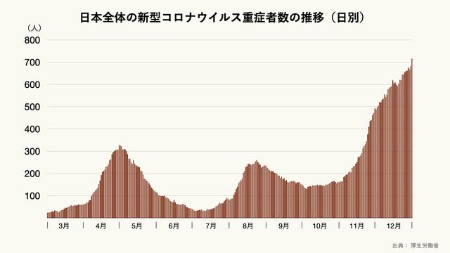 日本全体の新型コロナウイルス重症者数の推移(日別)のグラフ