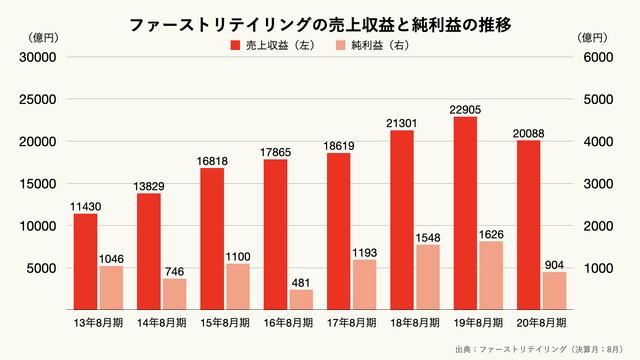 ファーストリテイリングの売上収益と純利益の推移のグラフ