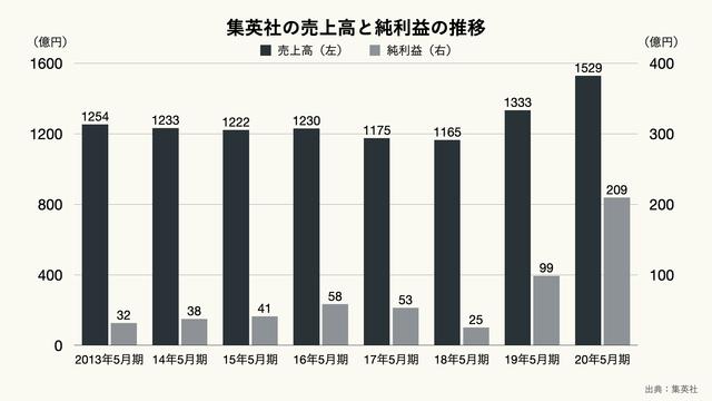 集英社の売上高と純利益の推移のグラフ