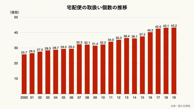 宅配便の取扱い個数の推移