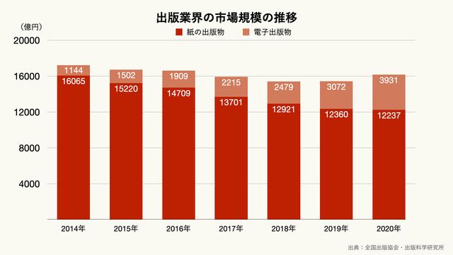 出版業界の市場規模の推移のグラフ