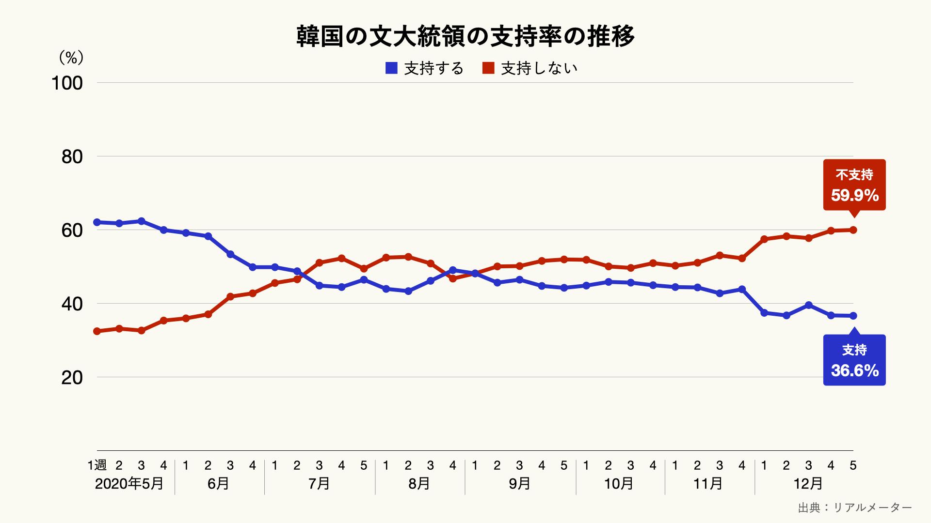 韓国の大統領の支持率の推移のグラフ
