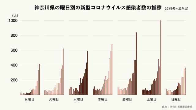 神奈川県の曜日別の新型コロナウイルス感染者の推移のグラフ