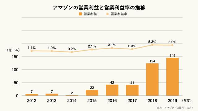 アマゾンの営業利益と営業利益率の推移のグラフ