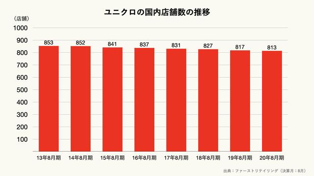 ユニクロの国内店舗数の推移のグラフ