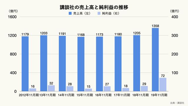 講談社の売上高と純利益の推移のグラフ