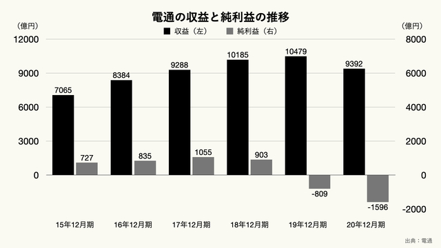 電通の収益と純利益の推移のグラフ