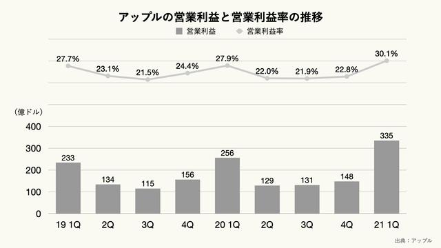 アップルの営業利益と営業利益率の推移(四半期ベース)のグラフ