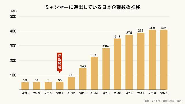 ミャンマーに進出している日本企業数の推移のグラフ