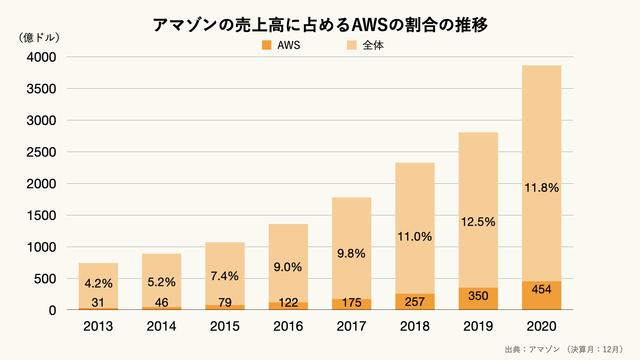 アマゾンの売上高に占めるAWSの割合の推移のグラフ
