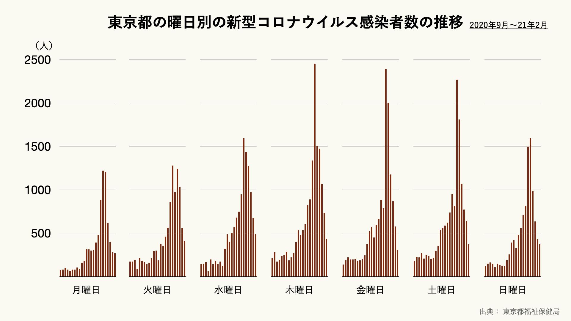 東京都の曜日別の新型コロナウイルスの感染者