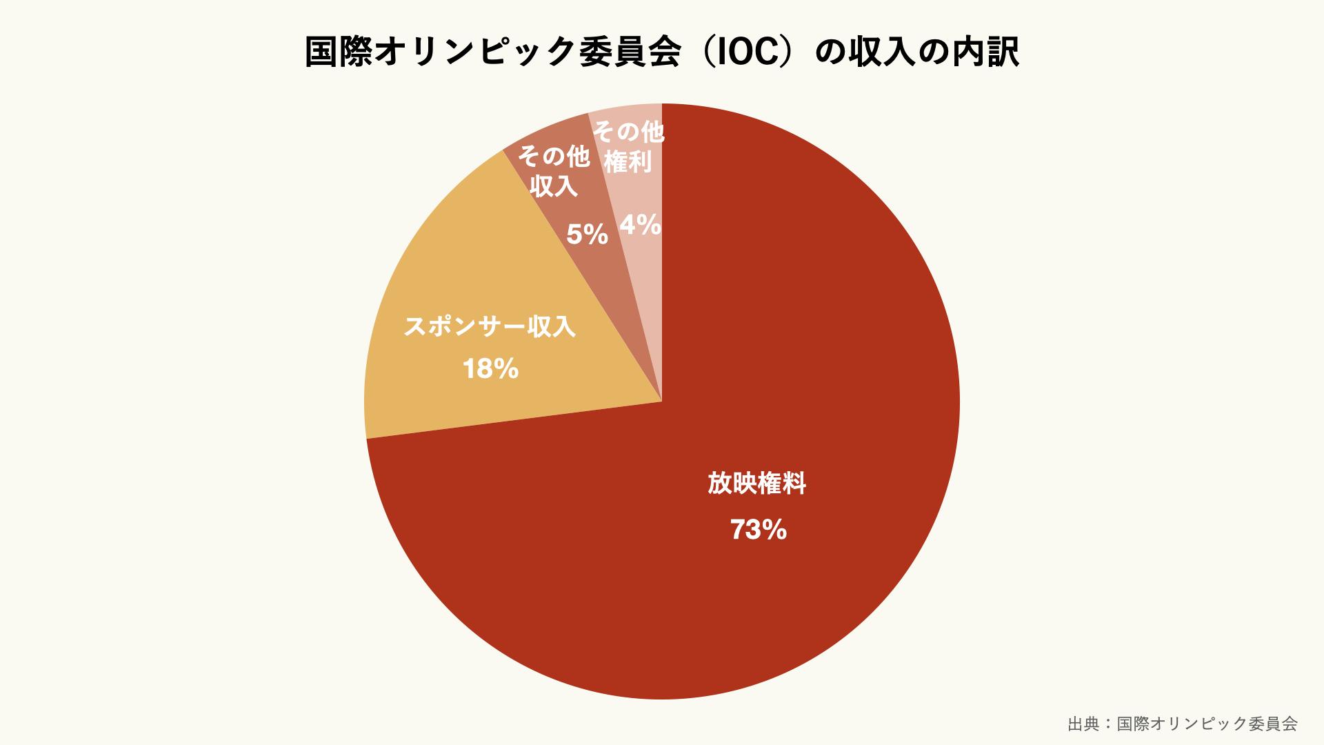 国際オリンピック委員会(IOC)の収入の内訳のグラフ
