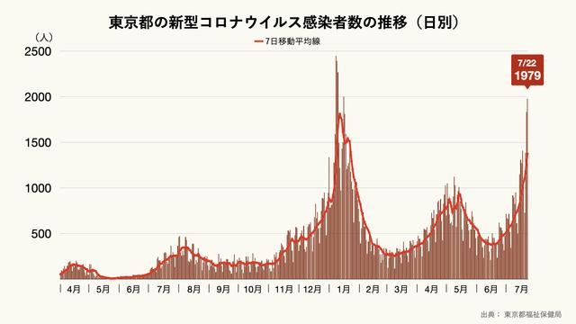 東京都の新型コロナウイルスの1日の感染者数